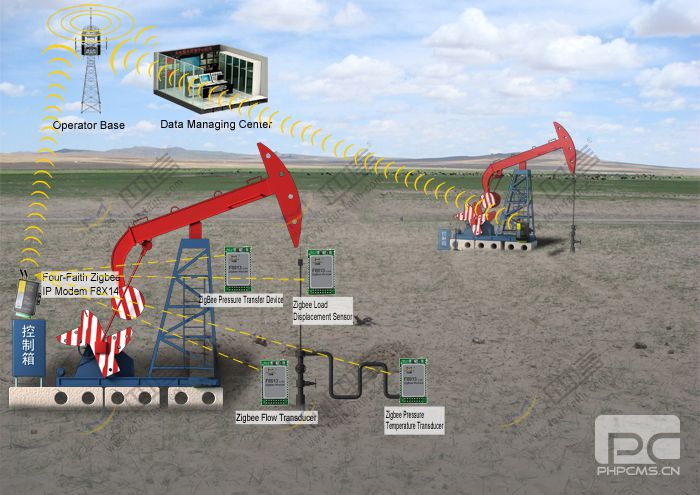 ZigBee module for Oilfield monitoring application