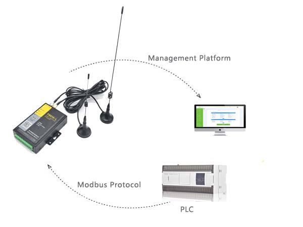 Modbus Communication Protocol